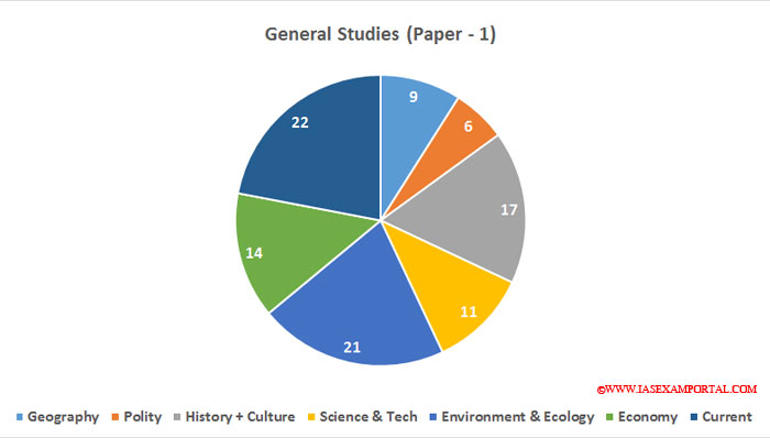 Upsc Civil Services Pre 2016 Exam Paper Topic Wise Analysis Gs