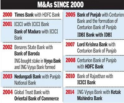 merger of icici bank with icici