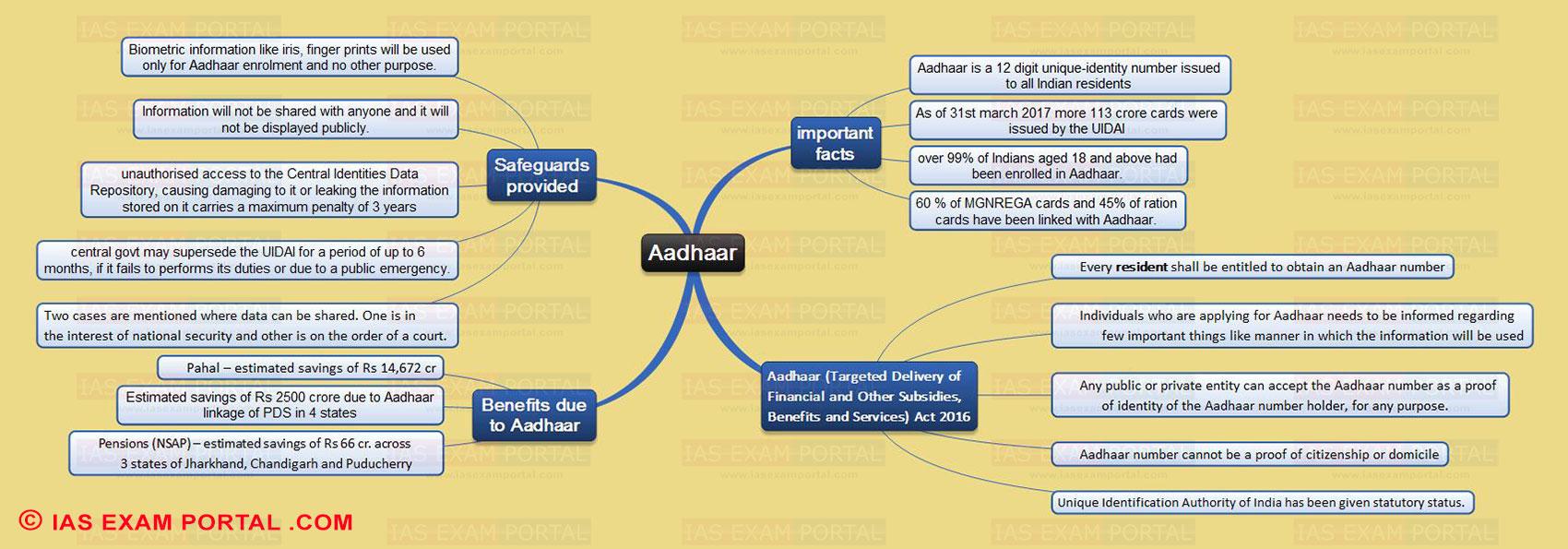 Mind Map for UPSC Exam (Aadhaar) | IAS EXAM PORTAL - India's