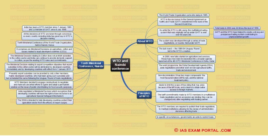 UPSC Exam Mindmaps