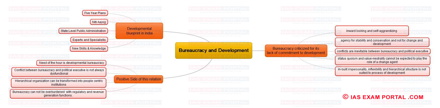 Mind maps for upsc public administration bureaucracy and mind maps for upsc public administration bureaucracy and development malvernweather Choice Image