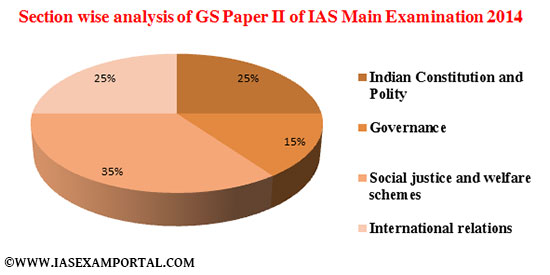 https://iasexamportal.com/sites/default/files/Section-wise-analysis-of-GS-Paper-II-of-Civil-services-Main-Examination-2014_0.jpg