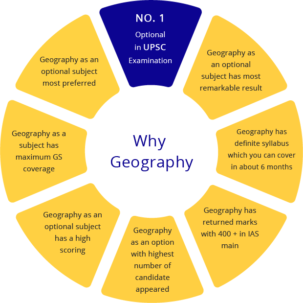 Geography Optional Online Classes by Neetu Singh