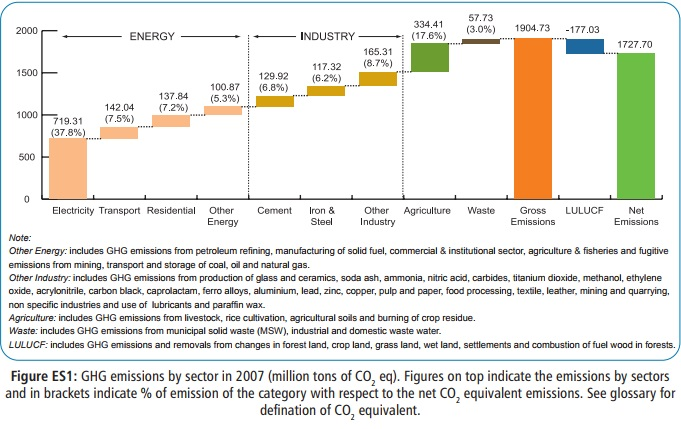 https://iasexamportal.com/sites/default/files/ghg-emissions-by-sector-in-2007-img.jpg