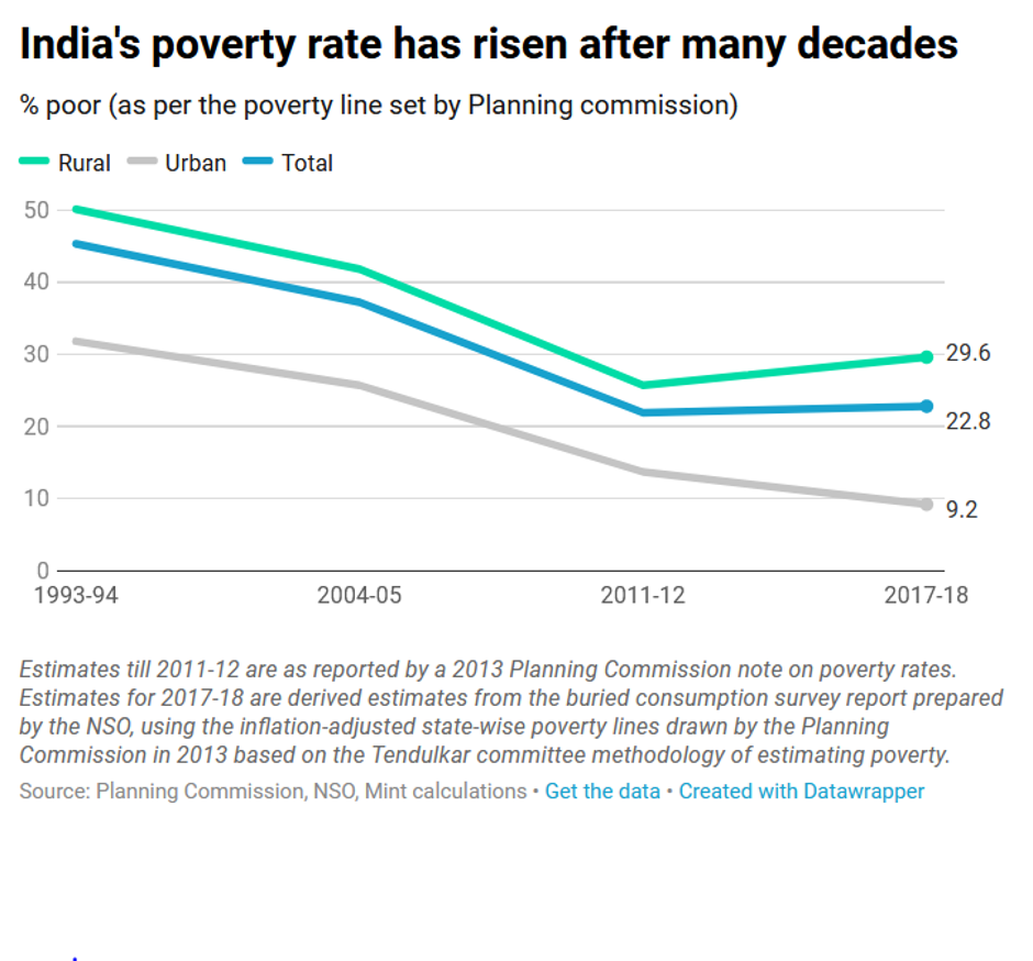 Insights into Editorial: Ways to measure poverty in India — and why the  numbers matter - INSIGHTSIAS