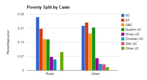 Indian Inequality: A Rural-Urban Perspective | ECOREYA