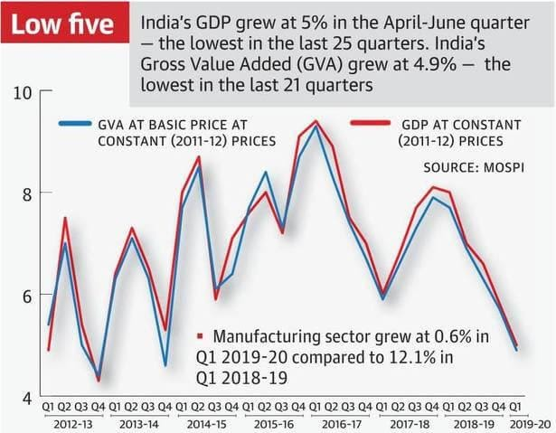 Is Indian GDP growth steady?
