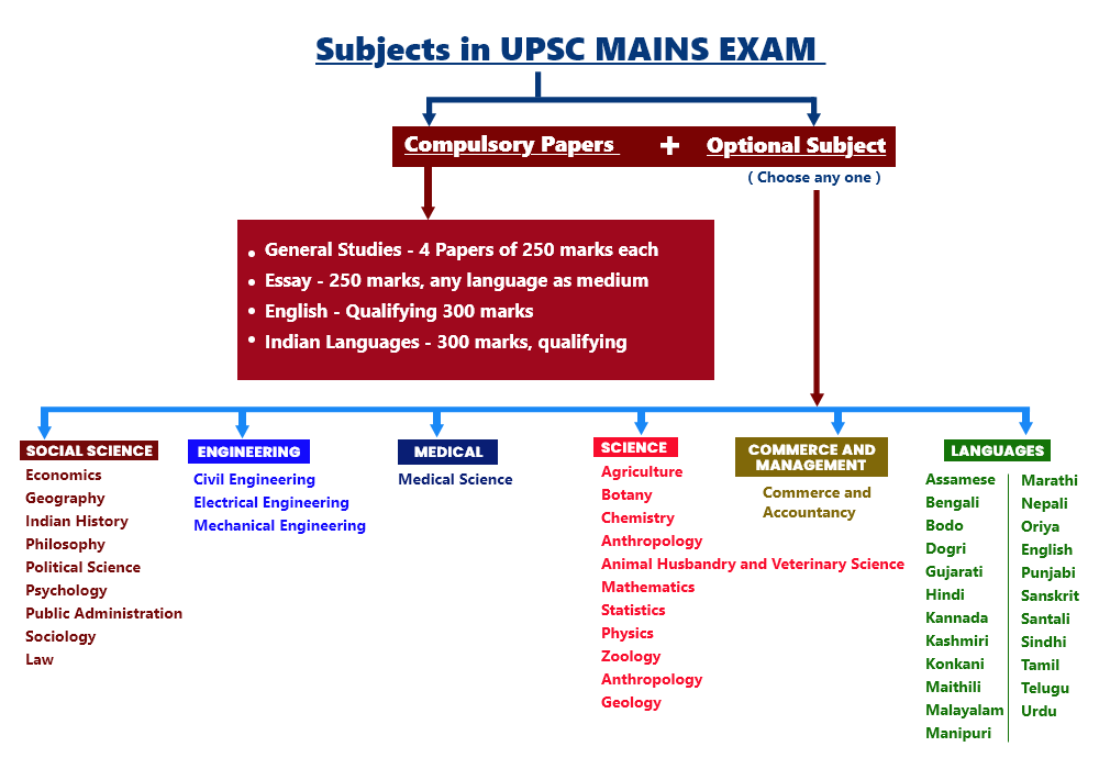 SUBJECTS IN UPSC MAINS EXAM in 2020 | Ias study material, Exam study tips,  What to study