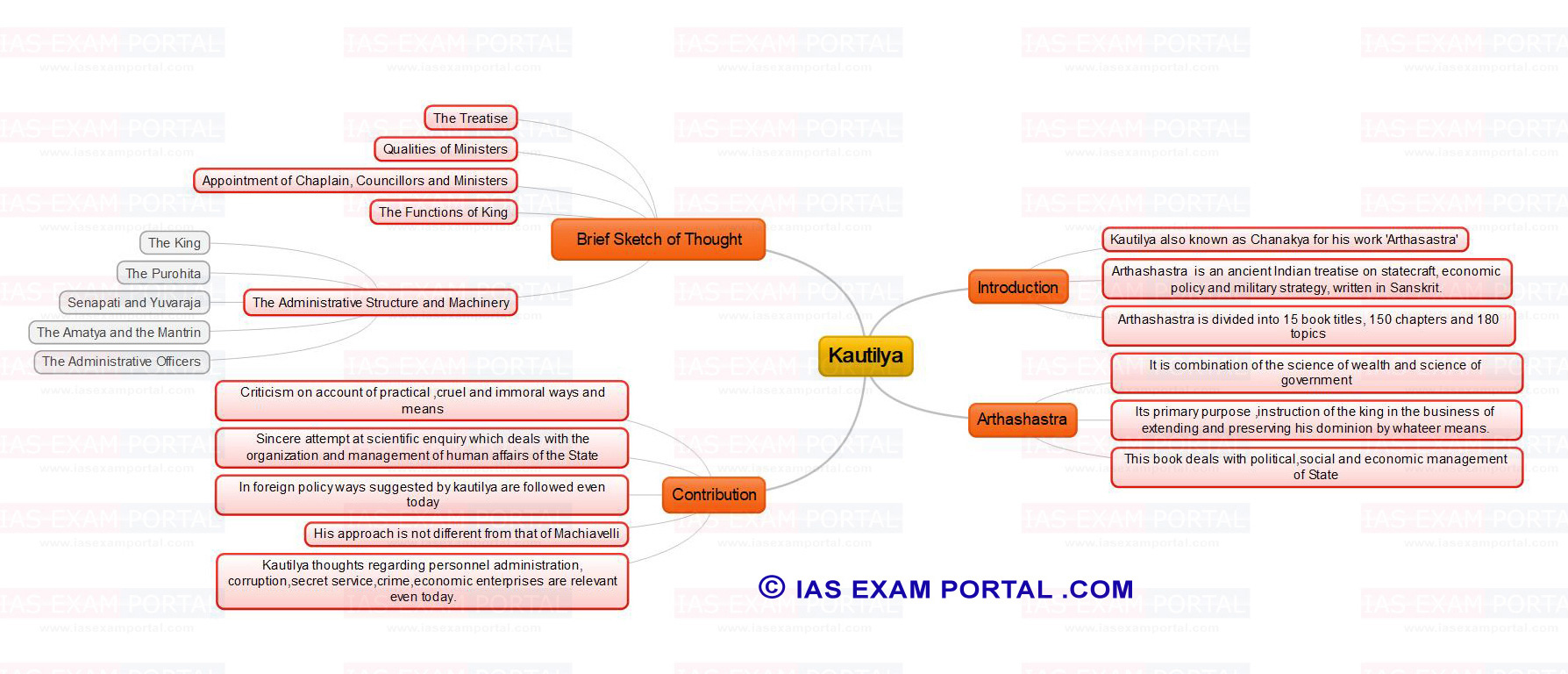 https://iasexamportal.com/sites/default/files/mind-map-for-upsc-public-administration-kautilya.jpg