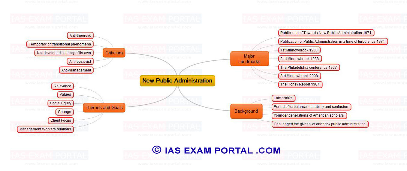 mind map of theorists or theories of public administration