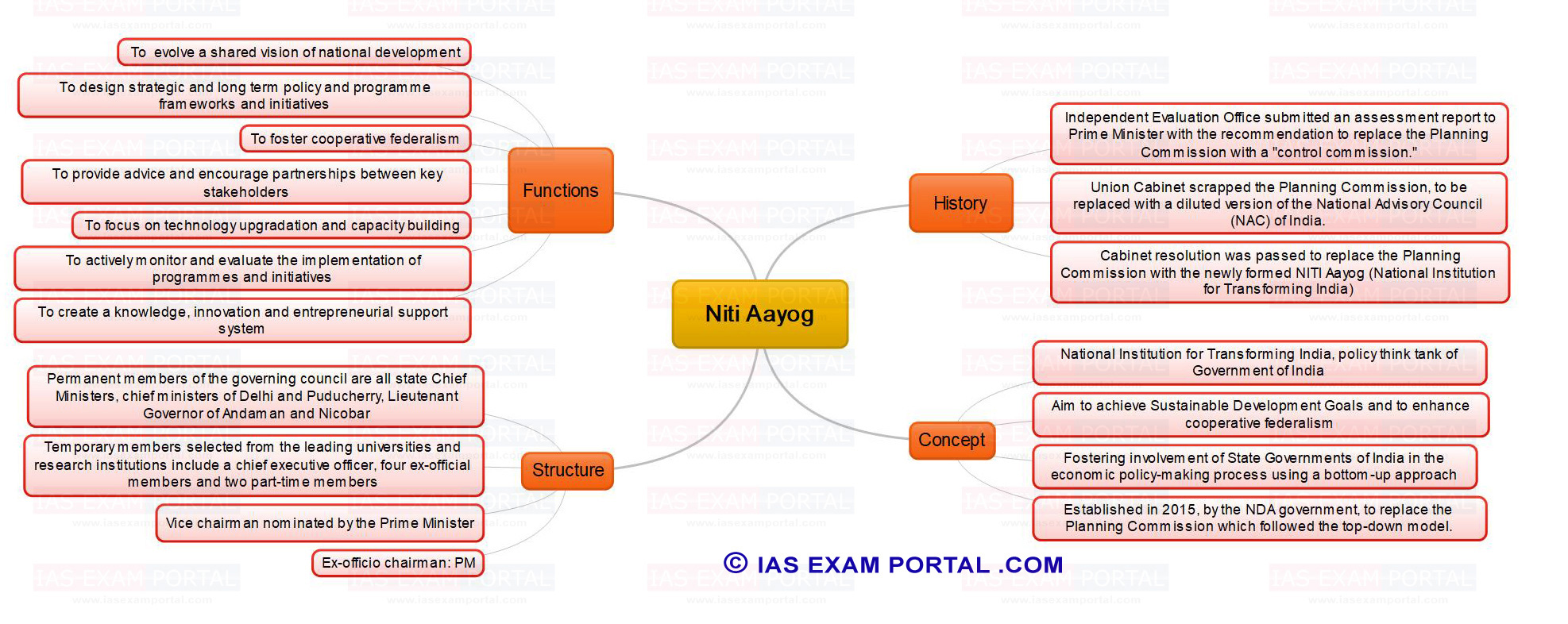 https://iasexamportal.com/sites/default/files/mind-map-for-upsc-public-administration-niti-aayog.jpg
