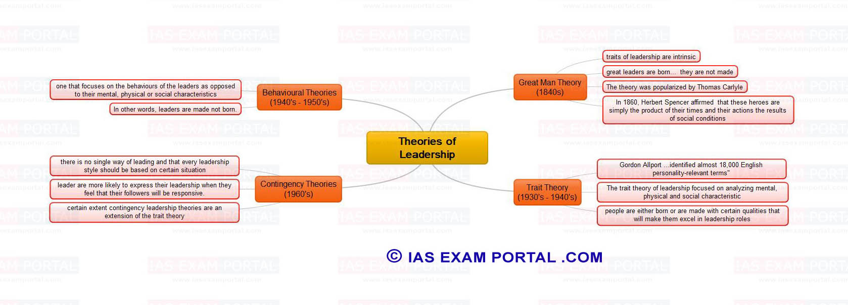 an examination of the different theories of leadership The situational leadership theory (slt) determine the validity of slt by contrasting the predictive capability of the theory's different versions.
