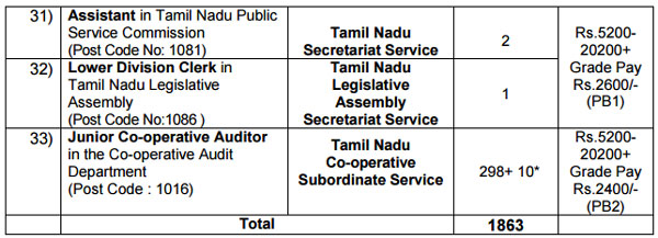 group ii services written examination Tnpsc group-ii a services exam notification for the year 2014 suggests there are over five seventy  tnpsc exam is conducted in two ways -written test followed by.