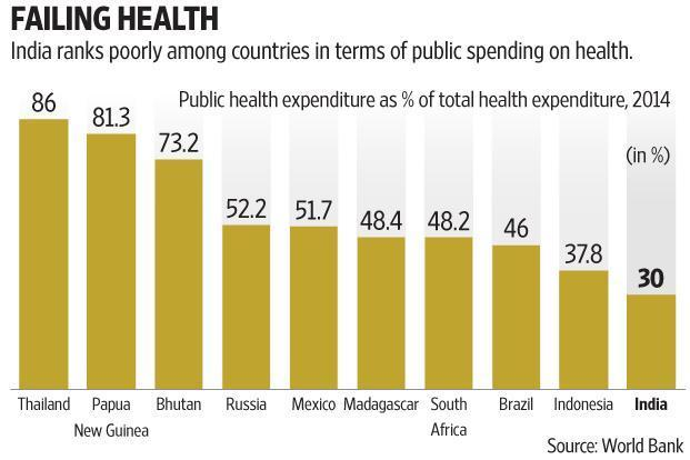 http://iasexamportal.com/civilservices/sites/default/files/public-private-partnership-failing-health-graph-img.jpg