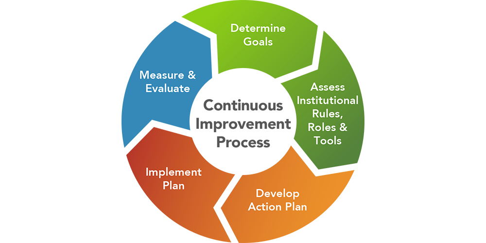 Institutional Change Process Step 5: Measure and Evaluate | Department of  Energy