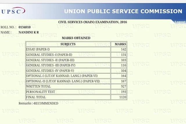 Nandini KR UPSC Marks: