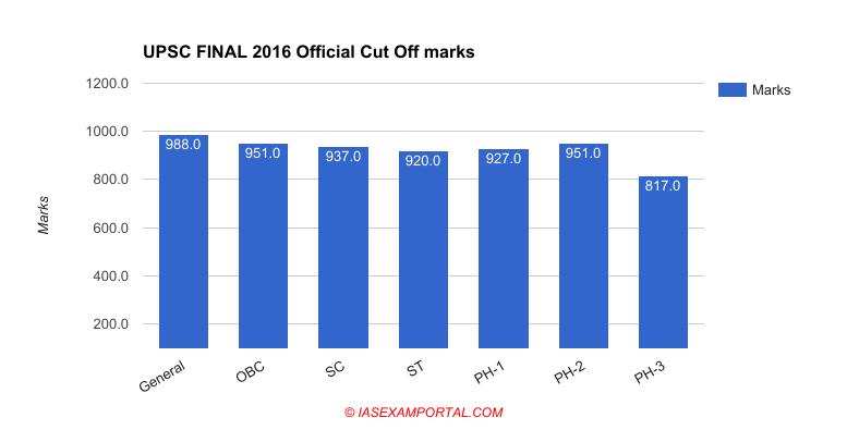 upsc-exam-official-cut-off-final-2016.png (777×395)