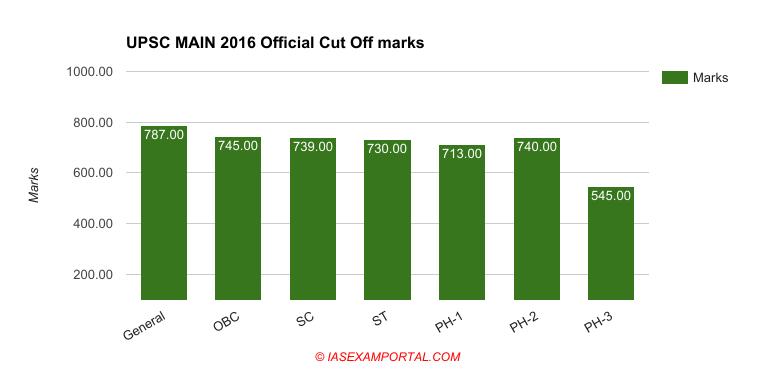 upsc-exam-official-cut-off-mains-2016.png (775×371)