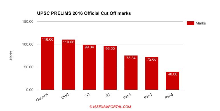 upsc-exam-official-cut-off-prelims-2016.png (771×390)