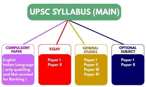 Upsc main syllabus